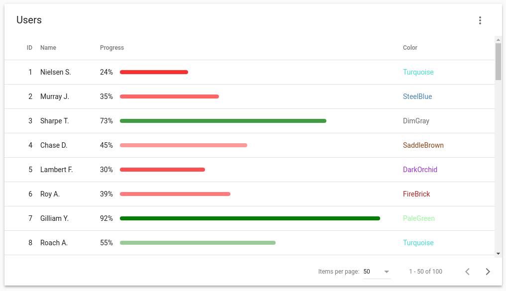 Angularjs Angular Material Status Update