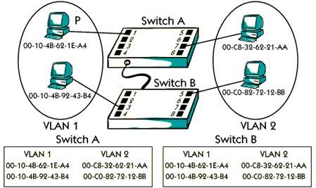 What is MAC based vlan ?