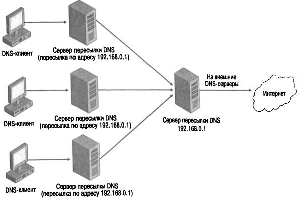 reinforce internet dns secur - 594×395