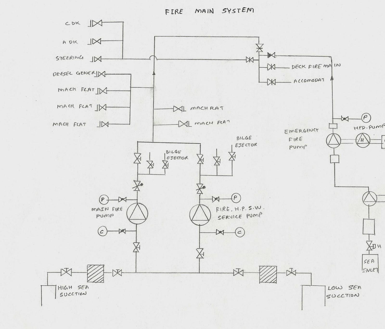 fireman system [ 1600 x 1371 Pixel ]