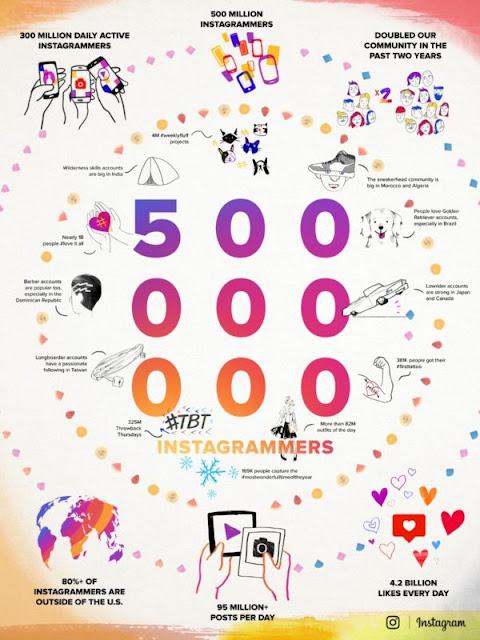 """عدد مستخدمي إنستغرام """" يبلغ 500 مليون مستخدم """""""