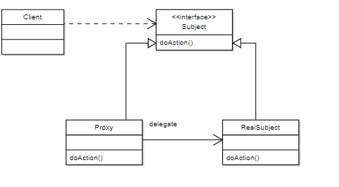 Algorithms Forum: Design Patterns | Proxy Pattern