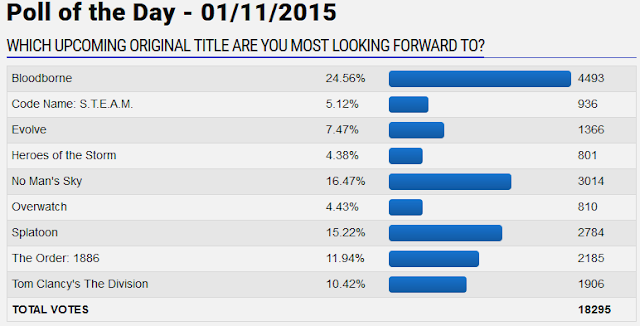 GameFAQs poll of the day upcoming original title No Man's Sky Overwatch Splatoon The Division Bloodborne