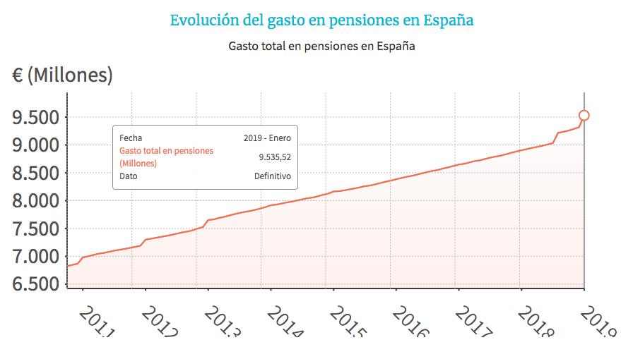evolución gasto pensionistas