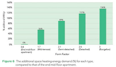 Percentage additional heating for different form factors  for buildings