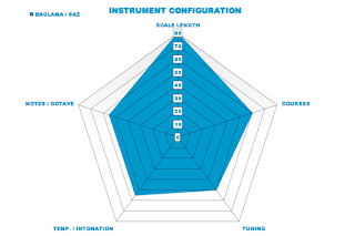 Instrument Configurations Via Radar Chart: Simple, Visual, Comparable. #VisualFutureOfMusic