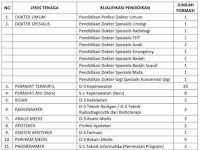 Pengumuman Rekrutmen Pegawai BLUD Non PNS RSUD dr.Harjono S Kabupaten Ponorogo Tahun 2017