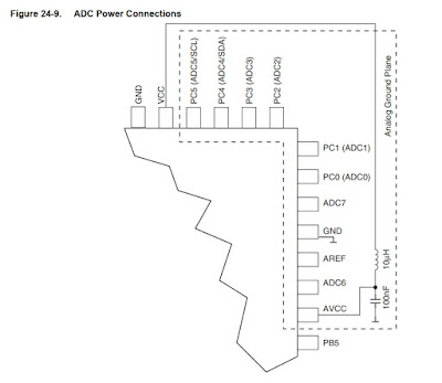 ADC power connections with LC filter and analog ground plane