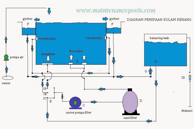 Sistem Sirkulasi Overflow Kolam Renang Pool Maintenance