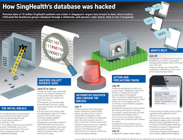 If Only Singaporeans Stopped to Think: Cyber attack on