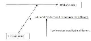 Fishbone diagram or Ishikawa diagram or Cause and effect diagram