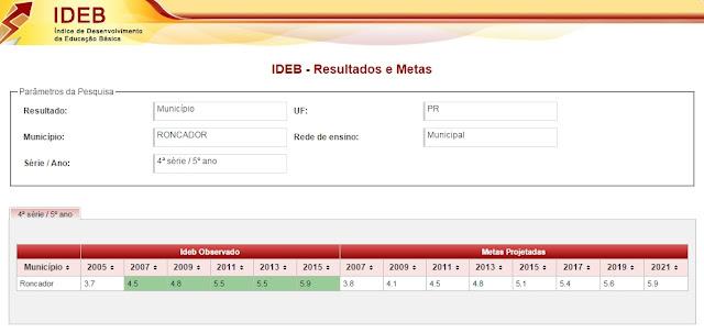 IDEB de Roncador está acima da média nacional
