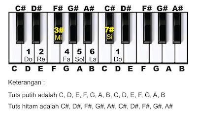 solmisasi nada d pada piano