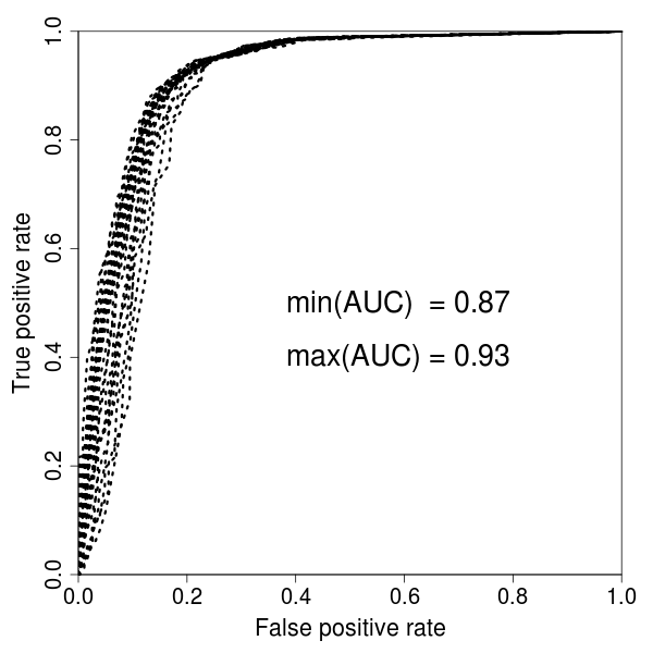 Farmacokratia: An example of ROC curves plotting with ROCR
