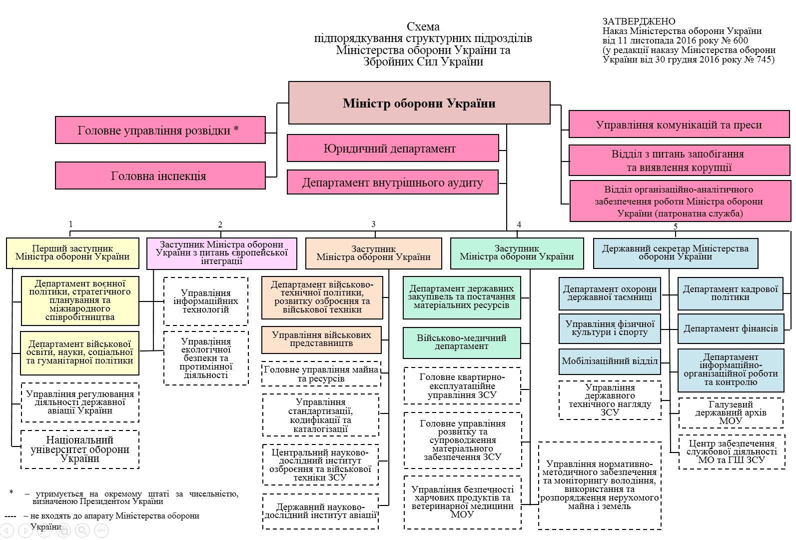 Структура Генерального штабу