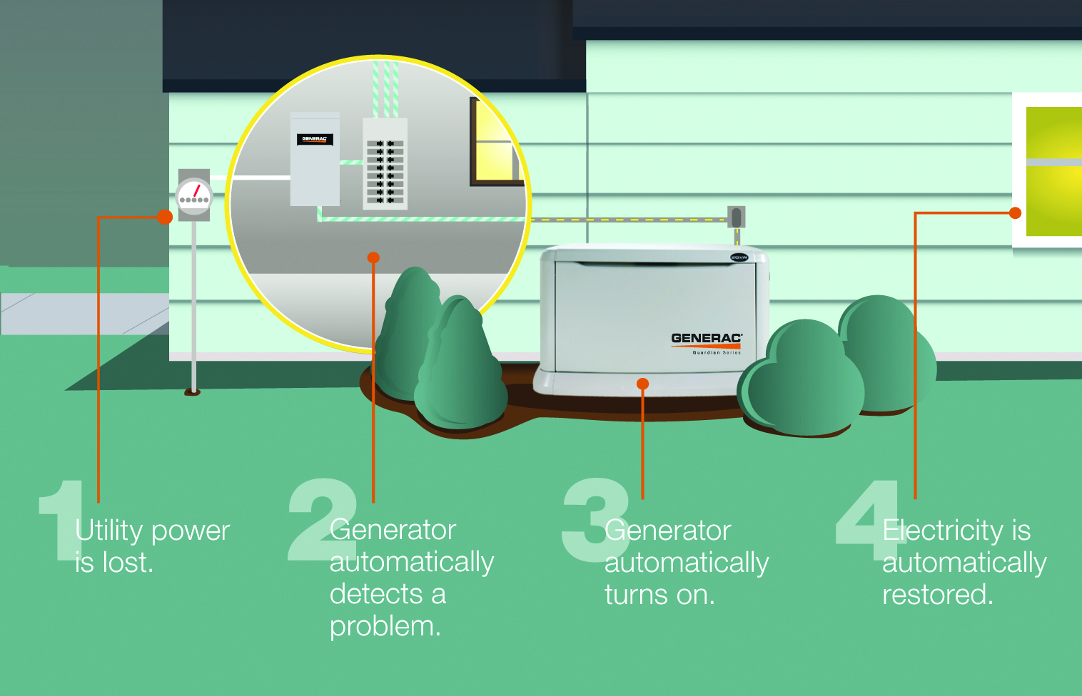 Standby generators are just that, standing by to kick on automatically as  soon as power goes out. As the diagram shows, the standby generator, ...