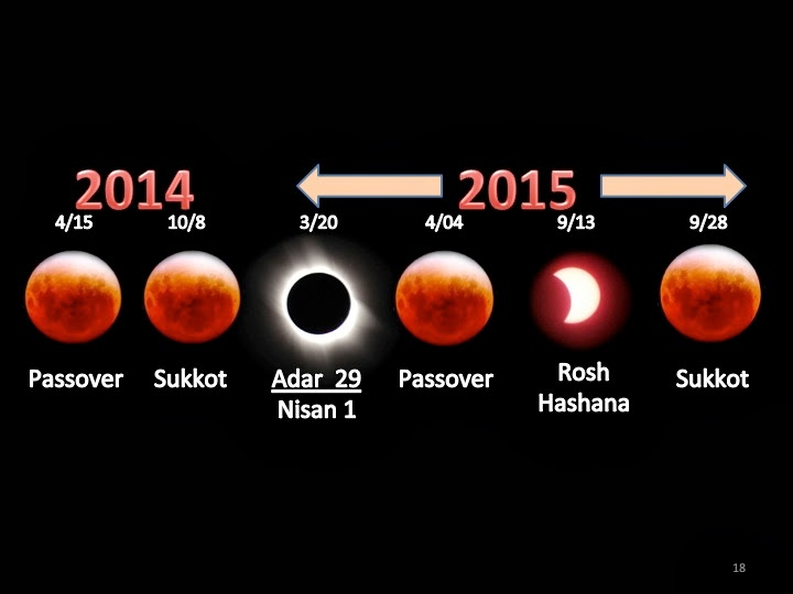 Pillar of Enoch Ministry Blog: BLOOD MOONS, AND BLOOD MONEY