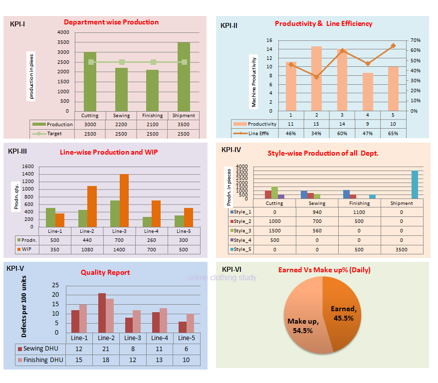 kpi dashboard an effective reporting tool for garment