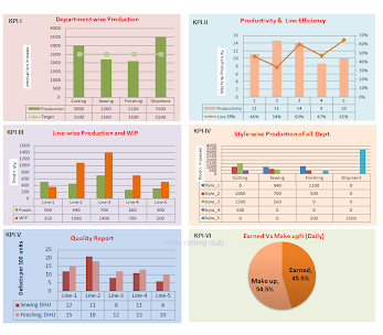 KPI Dashboard An Effective Reporting Tool For Garment Factories