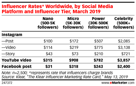 How Much Are Brands Paying Influencers?