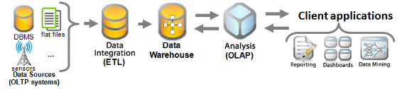 Figure 1: Classical Architecture for Deploying BI Applications