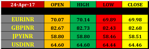 Today%25E2%2580%2599s%2Bcurrency%2BMarket%2Bclosing%2Brates%2B24%2Bapril 25 april nse currency intraday pivot levels