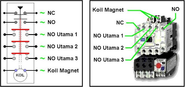 Gambar kontak internal contactor