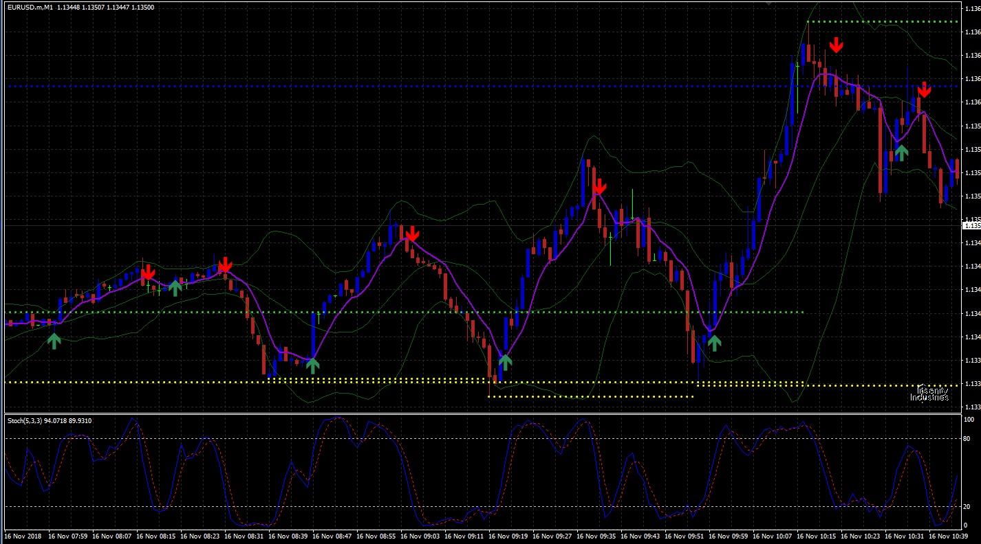 Opciones binarias estrategias trading