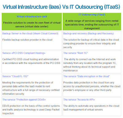 Virtual Infrastructure (Iaas) Vs IT Outsourcing (ITaaS)