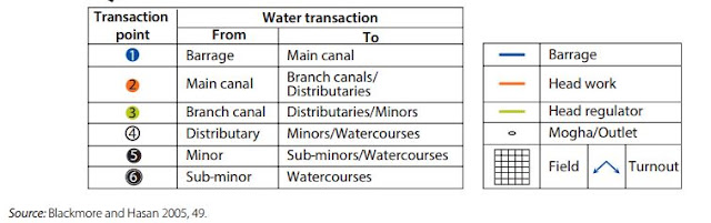 Pakistan Canal Water Distribution System - Annotations