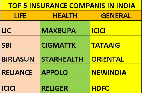 Top General Insurance Companies In India 2016