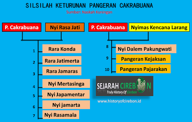 Daftar Keturunan Pangeran Cakrabuana Dari Istri-Istrinya