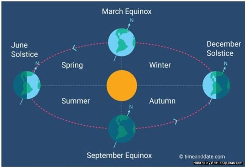 Fenomena Ekuinoks Akibat Cuaca Panas
