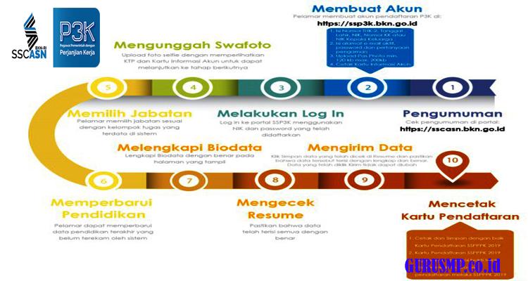 https://www.gurusmp.co.id/2019/02/terbaru-tata-cara-pendaftaran-pppk-p3k.html