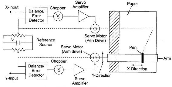 xy recorder block diagram  u0026 working   electronics and