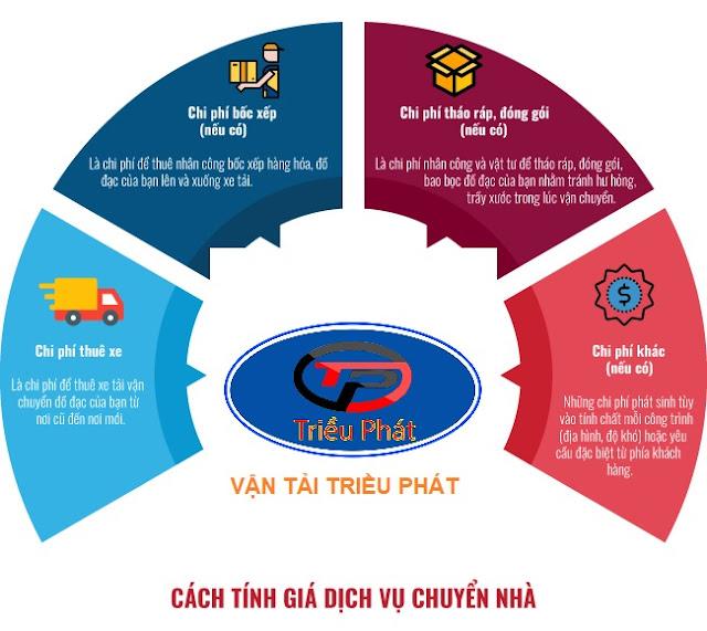 Báo giá dịch vụ chuyển nhà - chuyển văn phòng
