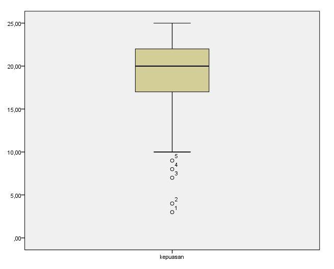 Pengaruh adanya outliers terhadap analisis statistik semesta jika data berada di atas kotak menunjukkan data ekstrem tinggi sedangkan jika berada di bawah kotak menunjukkan data ekstrem ccuart Choice Image
