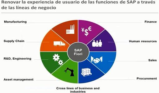 SAP FIORI – Renovar la experiencia de los Usuarios