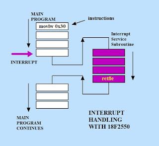 Sử dụng Interrupt trong chương trình assembly (Phần 1)