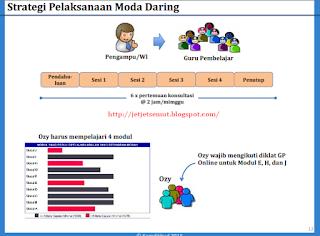 moda daring Pelatihan Guru Pembelajar full online