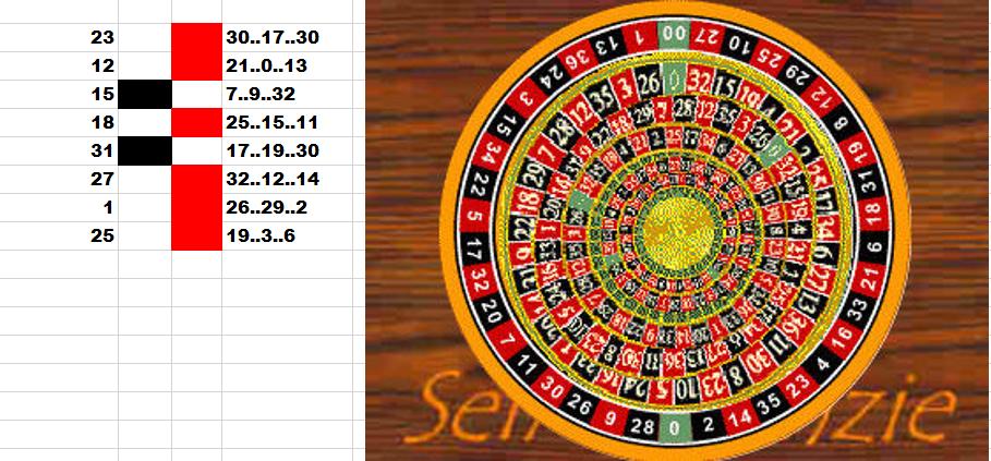 Roulette system der trend