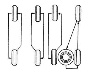 Rotasi pada ban radial