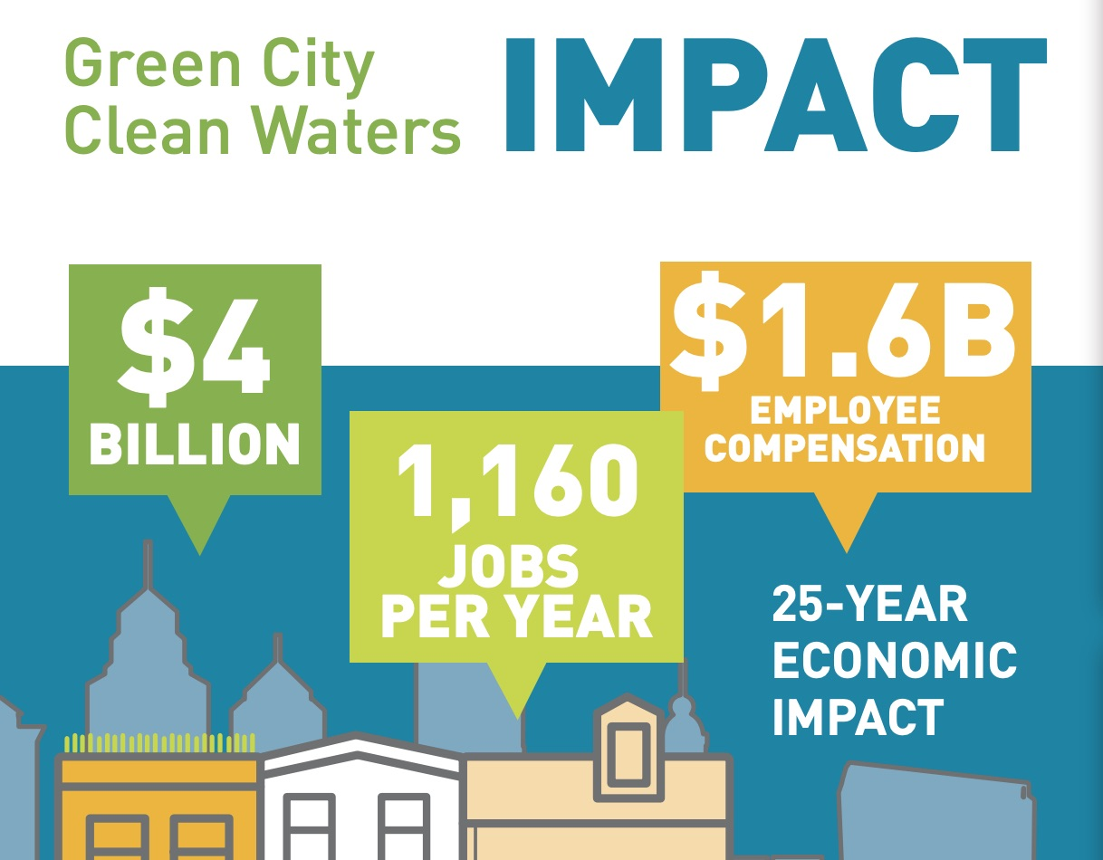 PA Environment Digest Blog: Philadelphia Green City, Clean Waters ...