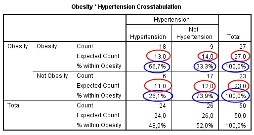 Obesity * Hypertension Crosstabulation – OUTPUT