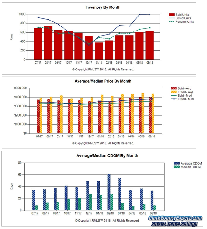Charts of Vancouver WA Home Sales Trends in June 2018