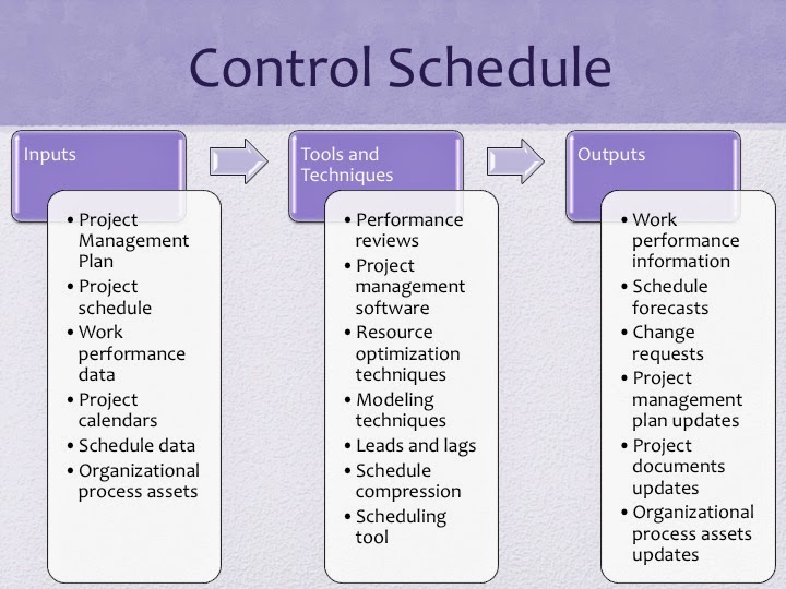 PMP Study guide Project Time Management - Control Schedule