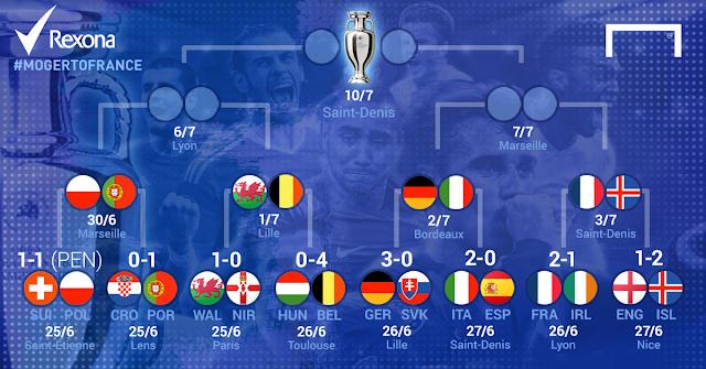 EURO 2016 : Skor POLANDIA VS PORTUGAL