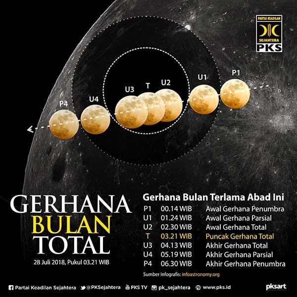 gerhana bulan terlama abad ini