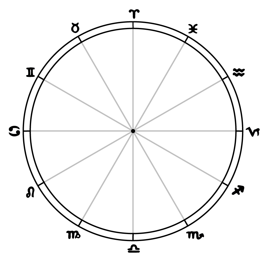 The 12 Months/Spokes of the Zodiac/Vedic Year