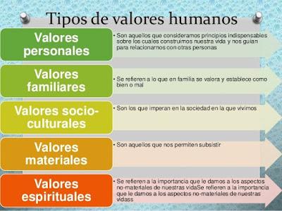 tipos valores